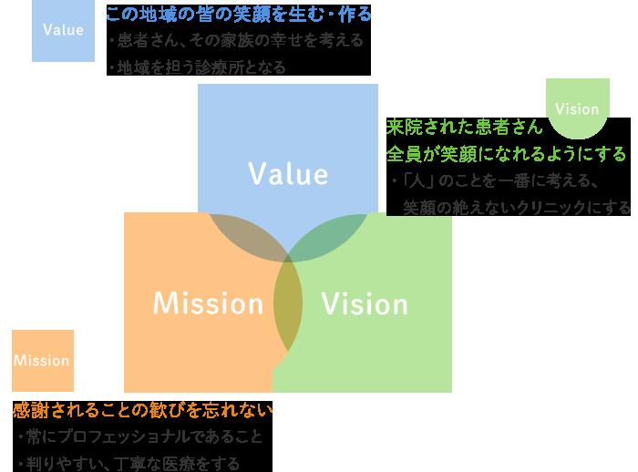 江北ファミリークリニックの理念